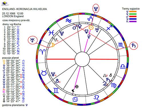 Horoskop Anglii