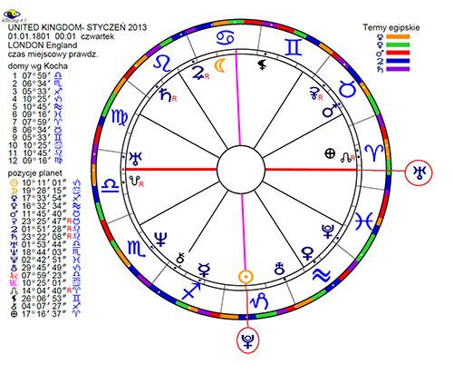 Horoskop Wielkiej Brytanii 1801