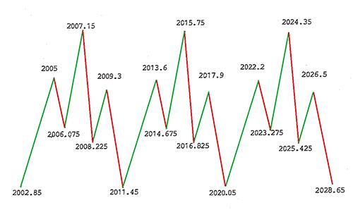 Zmienna Cyklu Ekonomicznego wg Armstrong
