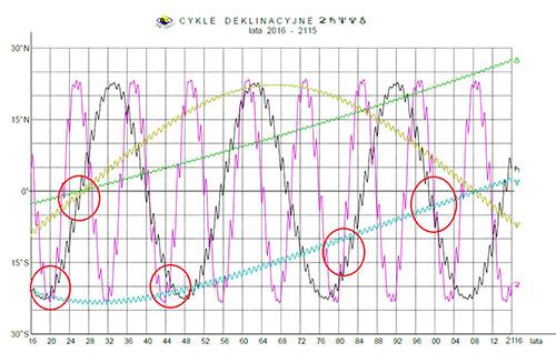 Deklinacja 2020-2100 Jowisz, Saturn, Neptun, Pluton, Eris